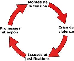 Etapes violence